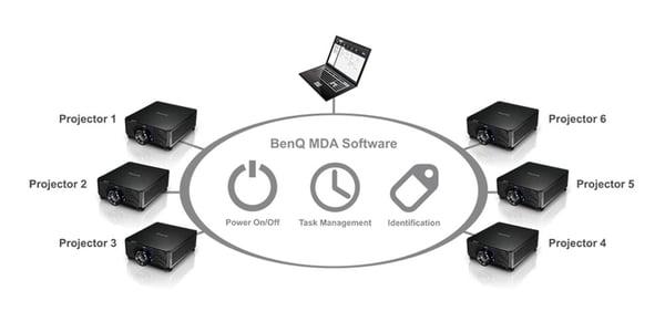 Software BenQ