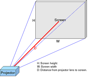 Projector_Screen_Geometry_Throw_Ratio