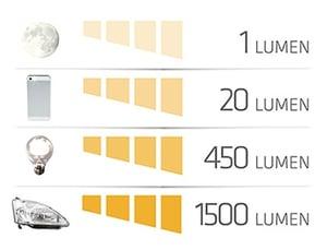 appliance-lumen