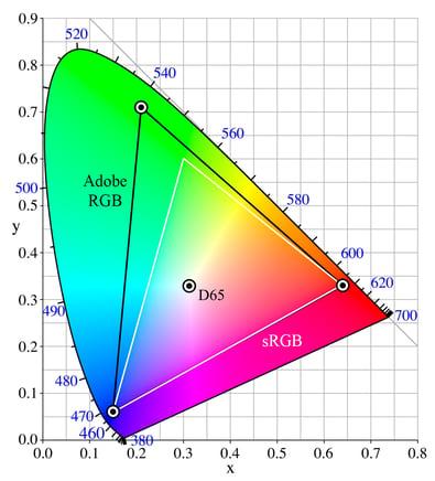 gama-de-color-rgb-srgb-monitores-profesionales-benq
