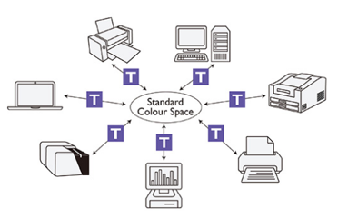 monitor-para-diseño-grafico-correspondencia-color-dispositivo-base