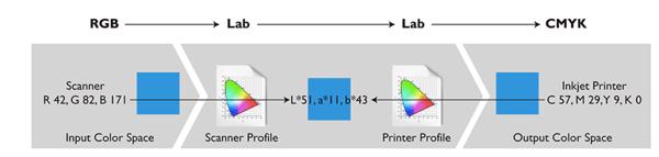 monitor-para-diseño-grafico-perfil-icc
