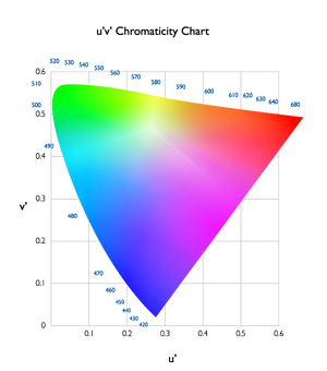 04-figure4-cie1976uv-chromaticity-diagram