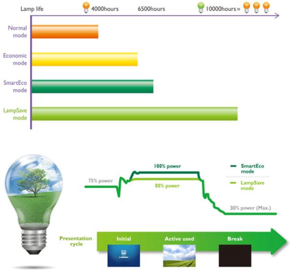Grafic Eco