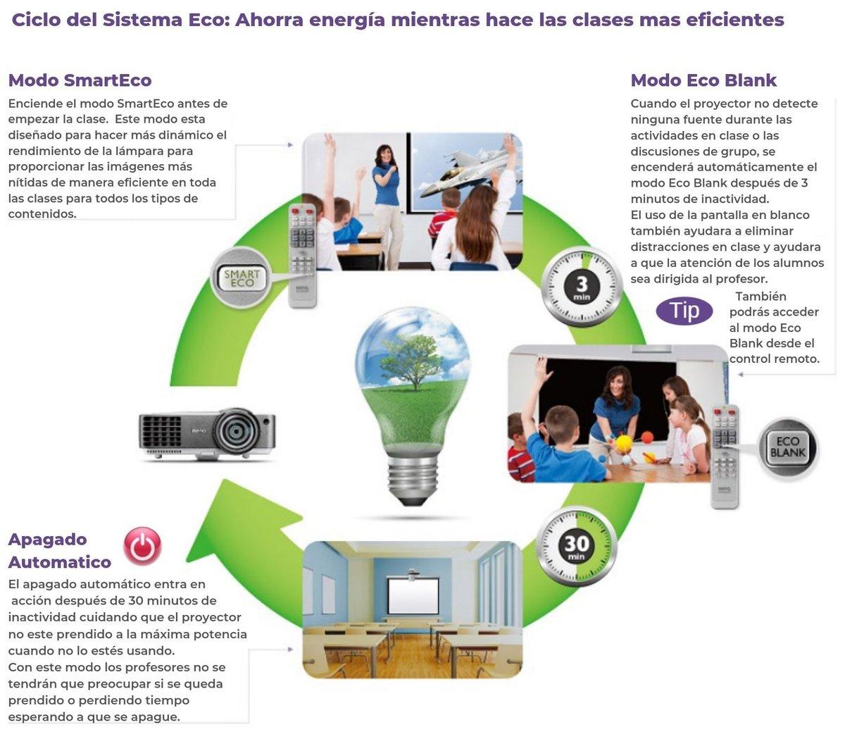 Sistema Eco