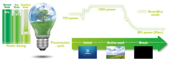 Smart Eco Life