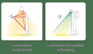 design assimetrico
