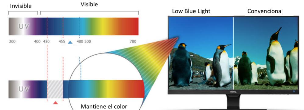 monitorespor-que-comprar-low-blue-light-monitor-1
